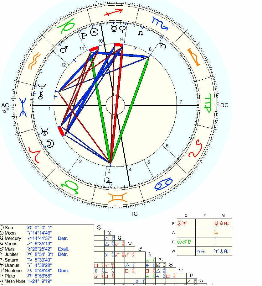 Horoscope Birthday Chart Yamanstartflyjobs THE ASTROLOGY OF DECEMBER 2012 DISASTER ASCENSION OR BOTH